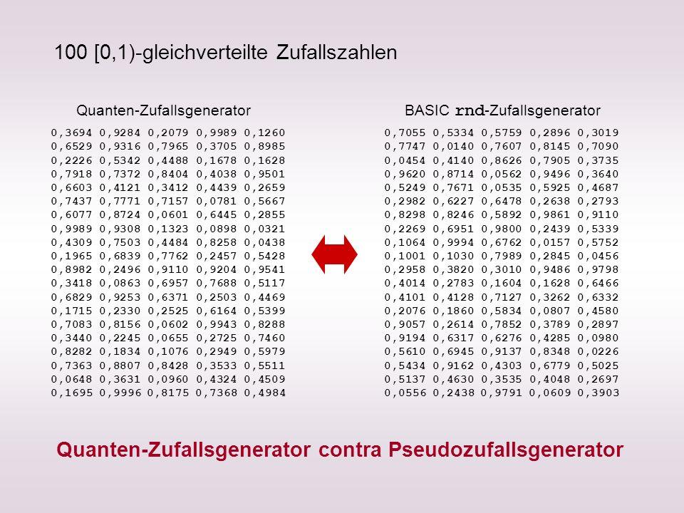 100 [0,1)-gleichverteilte Zufallszahlen
